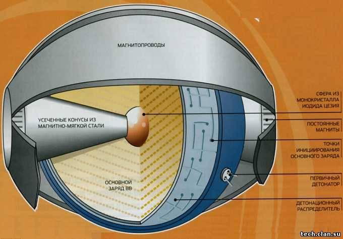 Схема сферического
